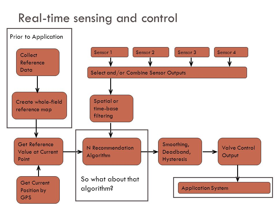 Real-time sensing and control Collect Reference Data Create whole-field reference map Get Current Position by GPS Prior to Application Get Reference Value at Current Point N Recommendation Algorithm Smoothing, Deadband, Hysteresis Valve Control Output Application System Select and/or Combine Sensor Outputs Spatial or time-base filtering Sensor 1Sensor 2Sensor 3Sensor 4 So what about that algorithm