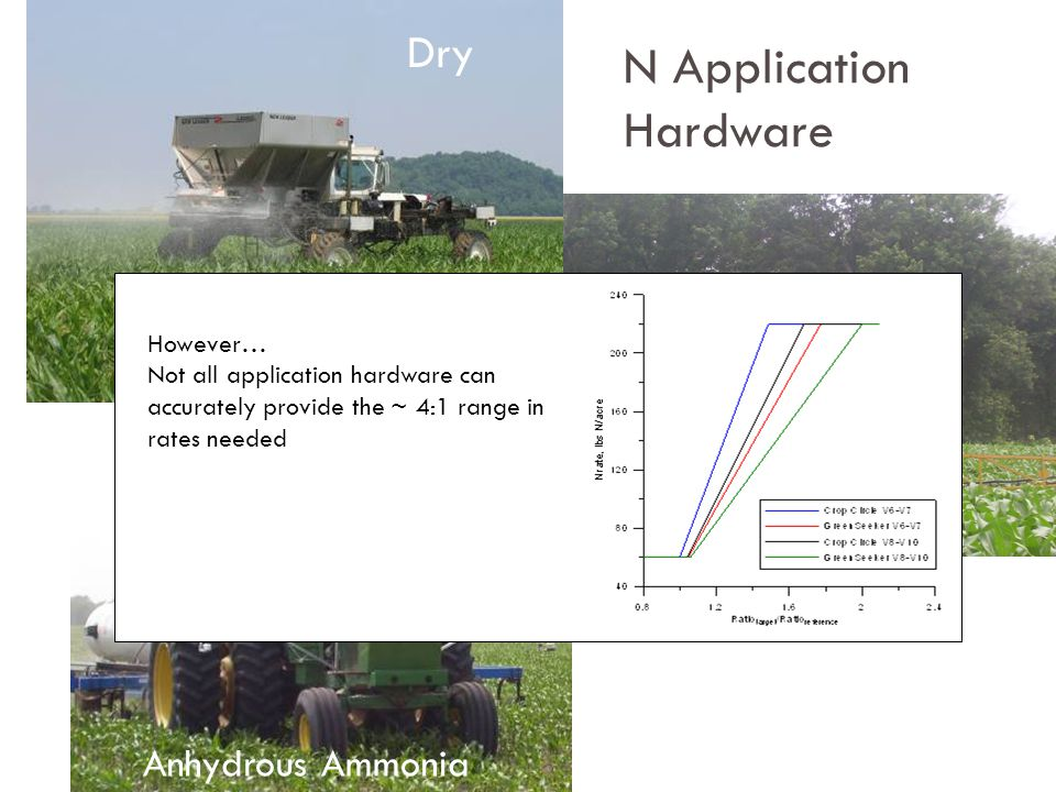 Anhydrous Ammonia Dry N Application Hardware Fluid However… Not all application hardware can accurately provide the ~ 4:1 range in rates needed