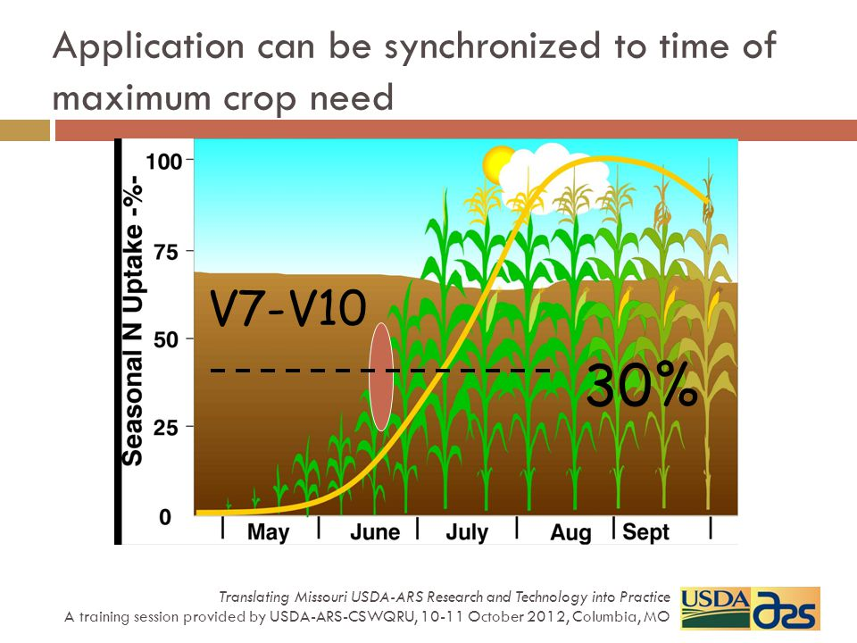 V7-V10 30% Adapted from Schepers et al., NE, U.S.A. Application can be synchronized to time of maximum crop need Translating Missouri USDA-ARS Researc