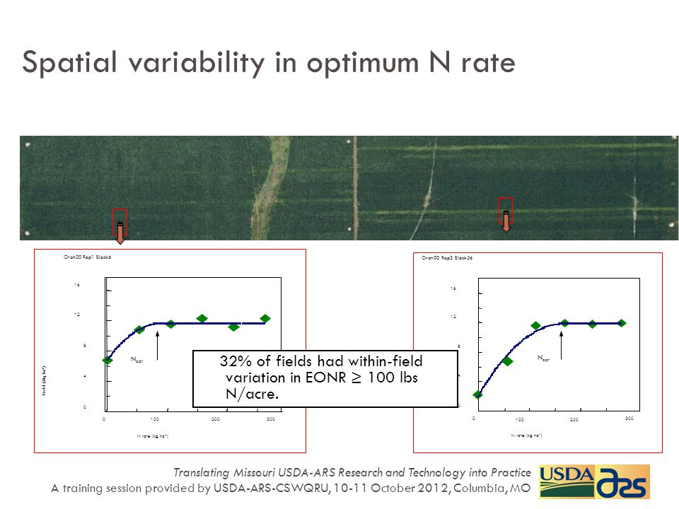 Oran00 Rep1 Block6 0 4 8 12 16 0100200300 N rate (kg ha -1 ) Yield (Mg ha -1 ) N opt Oran00 Rep3 Block26 0 4 8 12 16 0 100200 300 N rate (kg ha -1 ) Yield (Mg ha -1 ) N opt Spatial variability in optimum N rate 32% of fields had within-field variation in EONR ≥ 100 lbs N/acre.