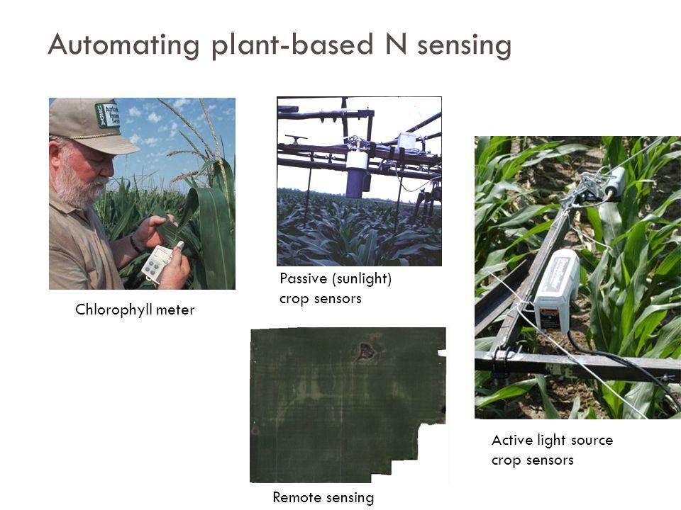 Automating plant-based N sensing Passive (sunlight) crop sensors Active light source crop sensors Remote sensing Chlorophyll meter