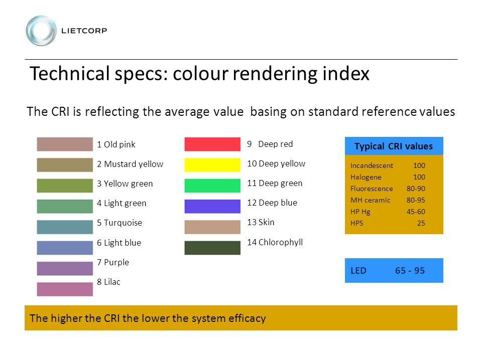 Technical specs: colour rendering index 1 Old pink 2 Mustard yellow 3 Yellow green 4 Light green 5 Turquoise 6 Light blue 7 Purple 8 Lilac 9 Deep red 10 Deep yellow 11 Deep green 12 Deep blue 13 Skin 14 Chlorophyll Incandescent 100 Halogene100 Fluorescence80-90 MH ceramic80-95 HP Hg45-60 HPS25 Typical CRI values LED65 - 95 The higher the CRI the lower the system efficacy The CRI is reflecting the average value basing on standard reference values