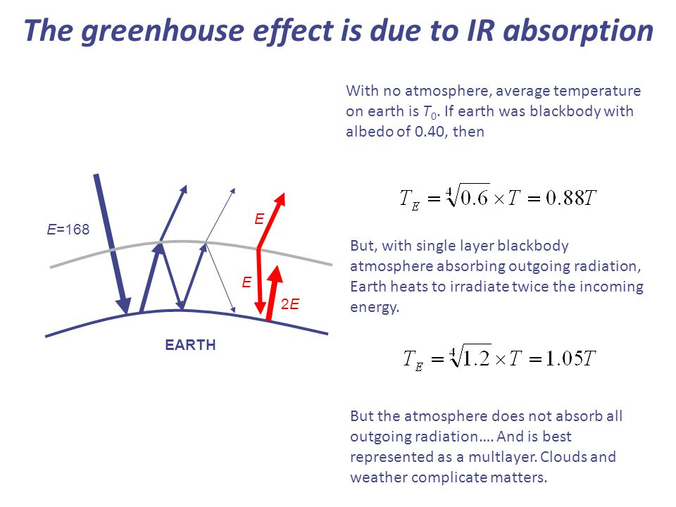 The greenhouse effect is due to IR absorption EARTH E=168 2E2E E E But, with single layer blackbody atmosphere absorbing outgoing radiation, Earth heats to irradiate twice the incoming energy.