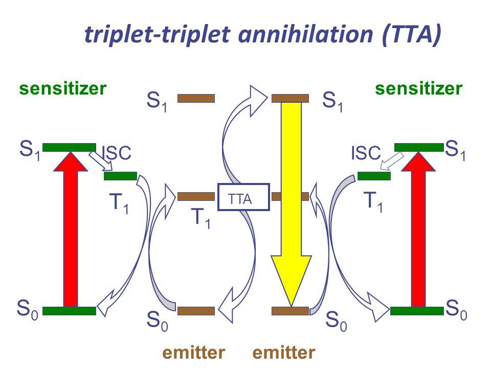 T1T1 triplet-triplet annihilation (TTA) S1S1 emitter S0S0 sensitizer S0S0 S1S1 T1T1 S0S0 S1S1 T1T1 T1T1 S0S0 TTA S1S1 ISC