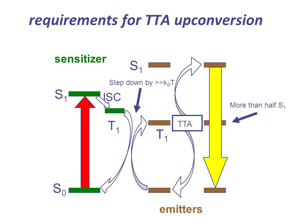 requirements for TTA upconversion S0S0 S1S1 T1T1 sensitizer T1T1 TTA S1S1 ISC emitters More than half S 1 Step down by >>k B T