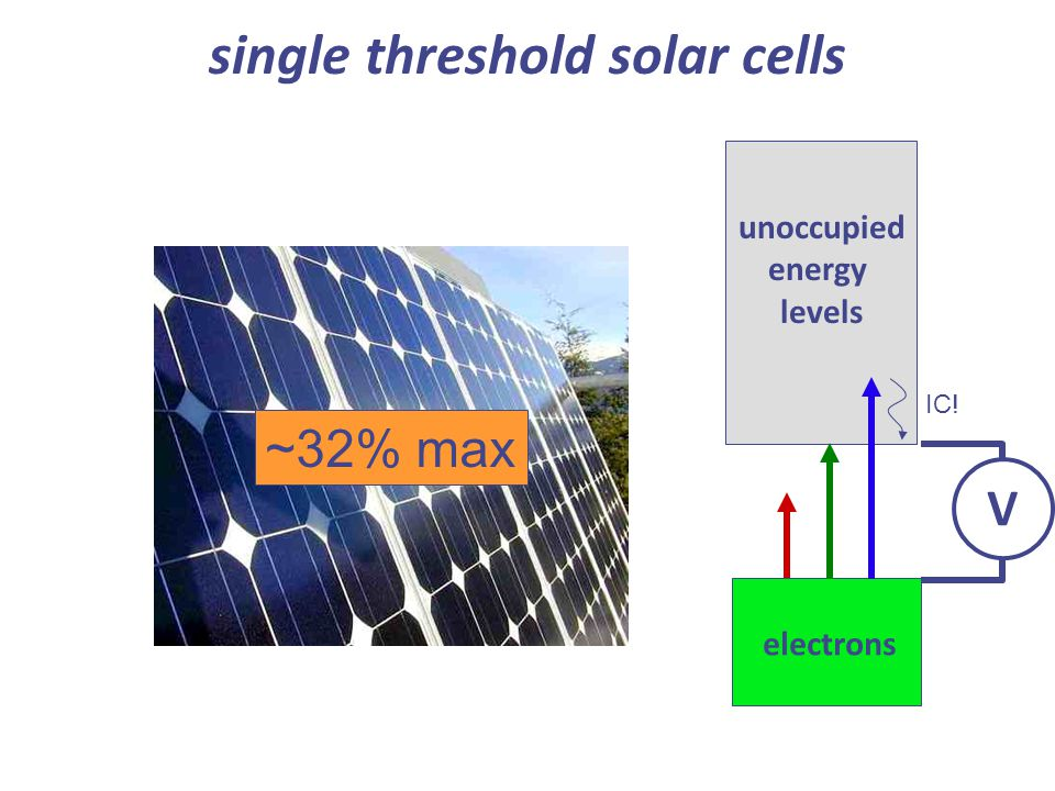 single threshold solar cells ~32% max electrons unoccupied energy levels V IC!