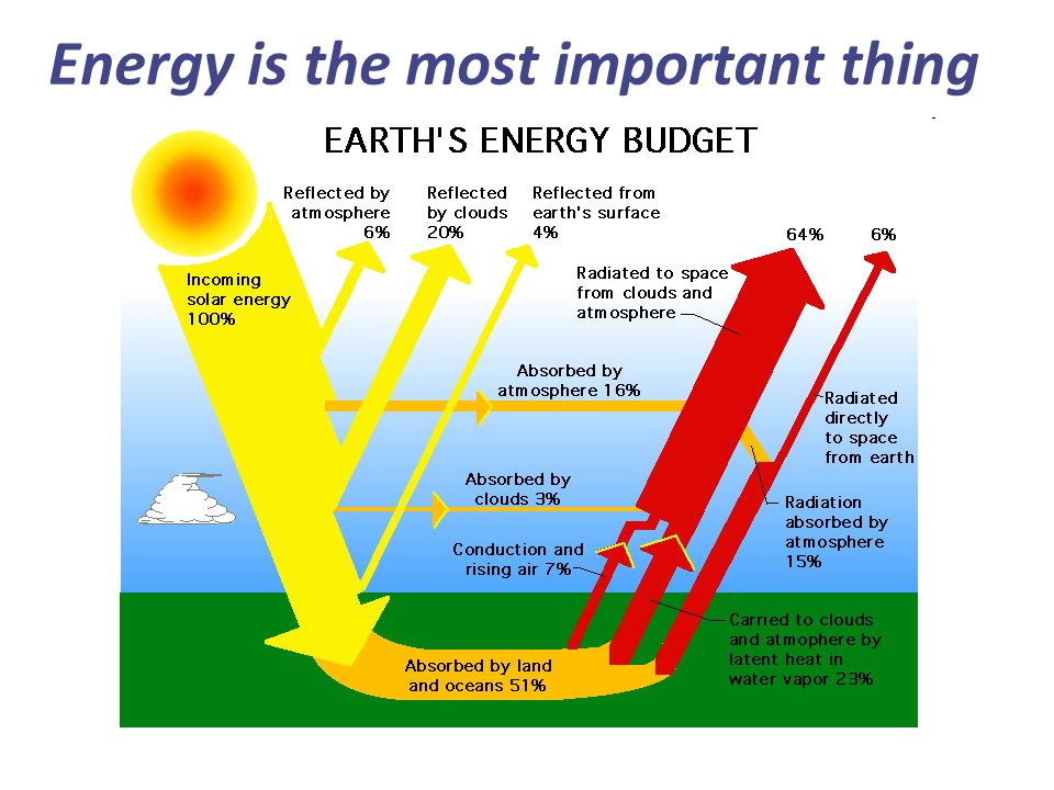 Energy is the most important thing