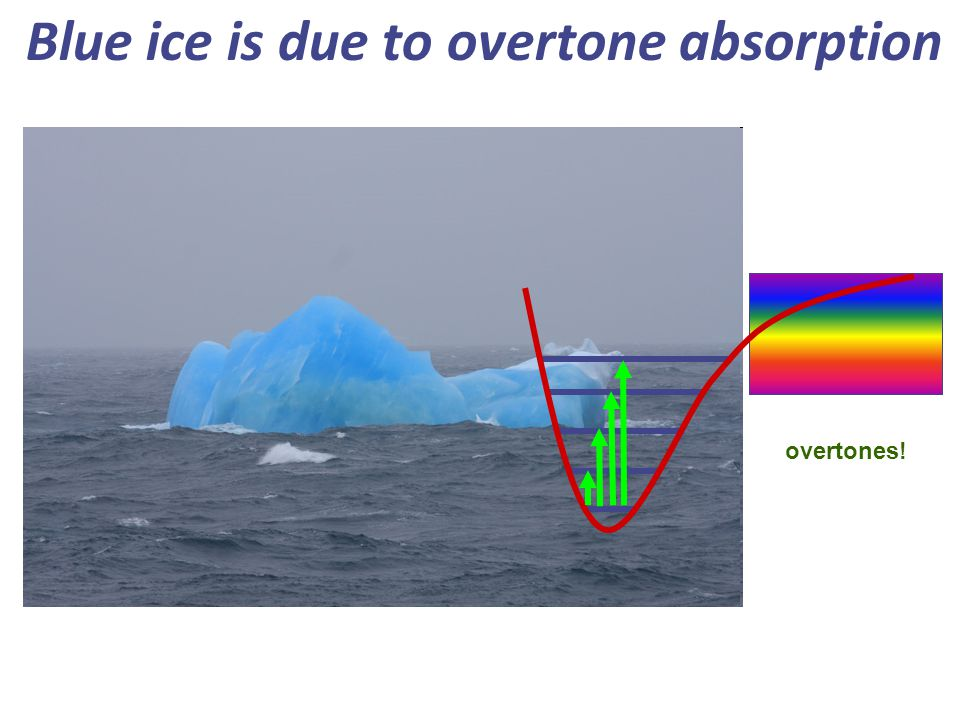 Blue ice is due to overtone absorption overtones!
