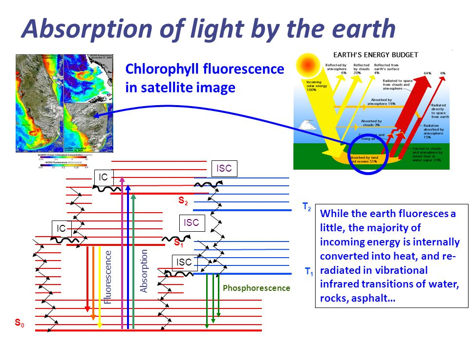 Absorption of light by the earth Chlorophyll fluorescence in satellite image S2S2 S1S1 S0S0 IC T1T1 T2T2 Absorption Fluorescence ISC Phosphorescence While the earth fluoresces a little, the majority of incoming energy is internally converted into heat, and re- radiated in vibrational infrared transitions of water, rocks, asphalt…