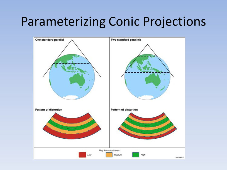 Parameterizing Conic Projections