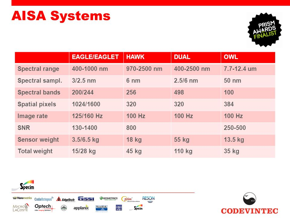 AISA Systems EAGLE/EAGLETHAWKDUALOWL Spectral range400-1000 nm970-2500 nm400-2500 nm7.7-12.4 um Spectral sampl.3/2.5 nm6 nm2.5/6 nm50 nm Spectral bands200/244256498100 Spatial pixels1024/1600320 384 Image rate125/160 Hz100 Hz SNR130-1400800250-500 Sensor weight3.5/6.5 kg18 kg55 kg13.5 kg Total weight15/28 kg45 kg110 kg35 kg