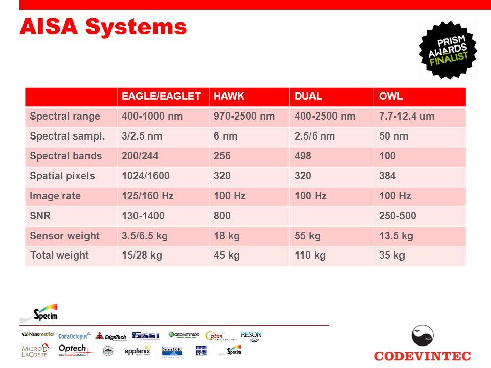 AISA Systems EAGLE/EAGLETHAWKDUALOWL Spectral range400-1000 nm970-2500 nm400-2500 nm7.7-12.4 um Spectral sampl.3/2.5 nm6 nm2.5/6 nm50 nm Spectral band