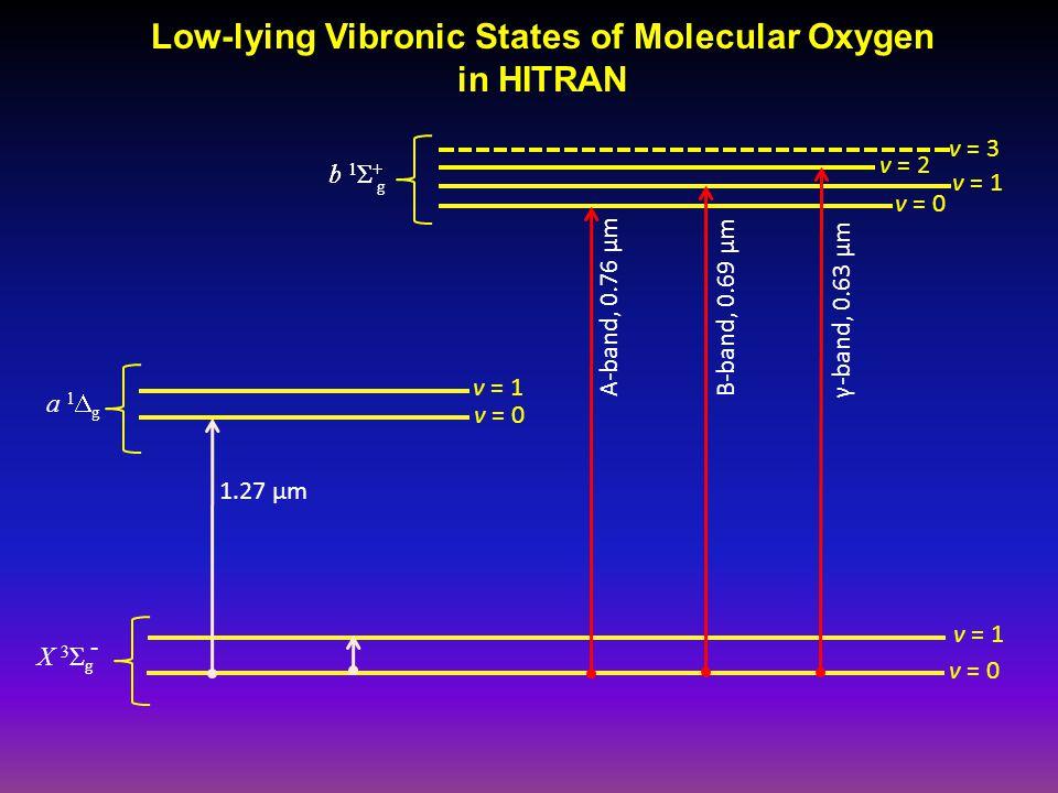 a 1  g X 3 Σ g - b 1 Σ + g v = 1 B-band, 0.69 µm v = 0 A-band, 0.76 µm 1.27 µm γ-band, 0.63 µm v = 1 v = 0 v = 2 v = 3 Low-lying Vibronic States of Molecular Oxygen in HITRAN