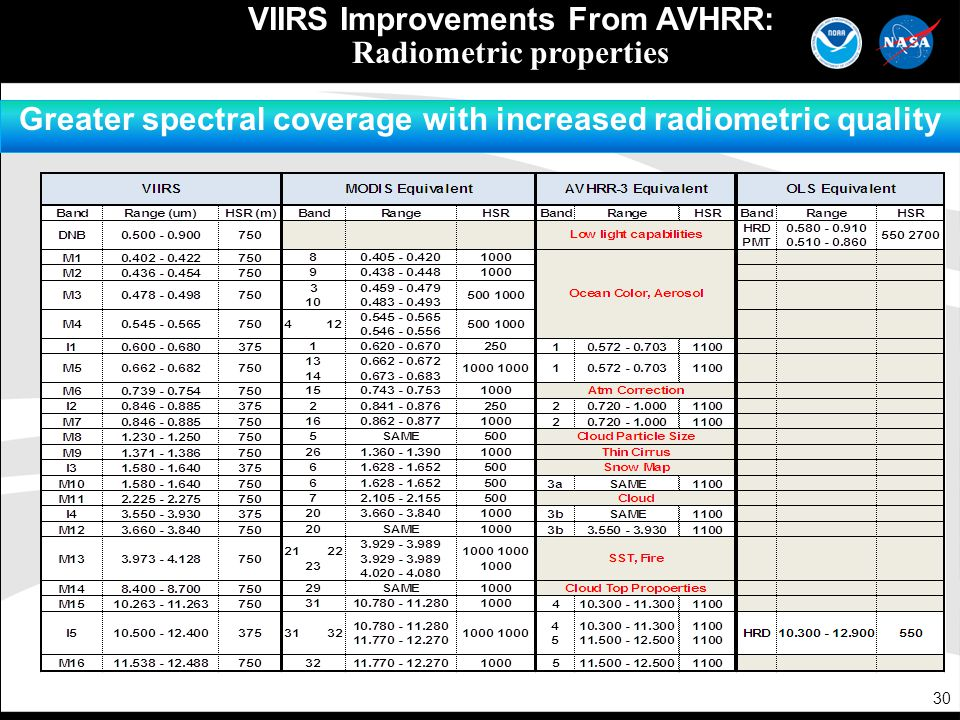 30 VIIRS Improvements From AVHRR: Radiometric properties Greater spectral coverage with increased radiometric quality