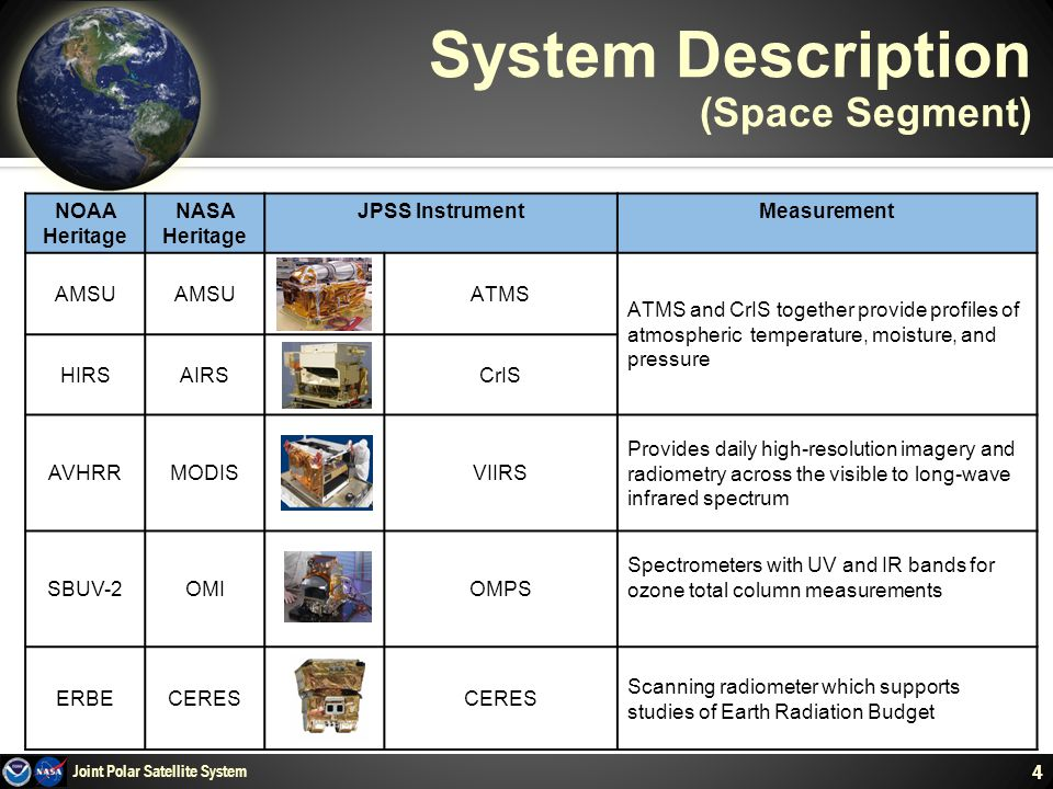 4 System Description (Space Segment) 4 Joint Polar Satellite System NOAA Heritage NASA Heritage JPSS InstrumentMeasurement AMSU ATMS ATMS and CrIS together provide profiles of atmospheric temperature, moisture, and pressure HIRSAIRSCrIS AVHRRMODISVIIRS Provides daily high-resolution imagery and radiometry across the visible to long-wave infrared spectrum SBUV-2OMIOMPS Spectrometers with UV and IR bands for ozone total column measurements ERBECERES Scanning radiometer which supports studies of Earth Radiation Budget