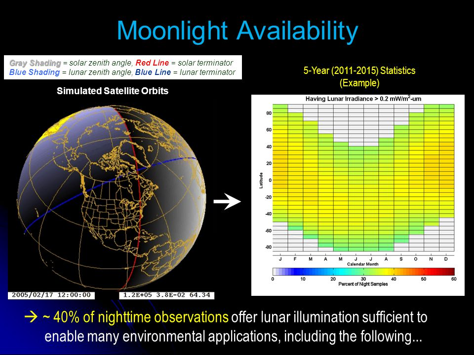 Simulated Satellite Orbits Gray Shading Gray Shading = solar zenith angle, Red Line = solar terminator Blue Shading = lunar zenith angle, Blue Line = lunar terminator  ~ 40% of nighttime observations offer lunar illumination sufficient to enable many environmental applications, including the following...