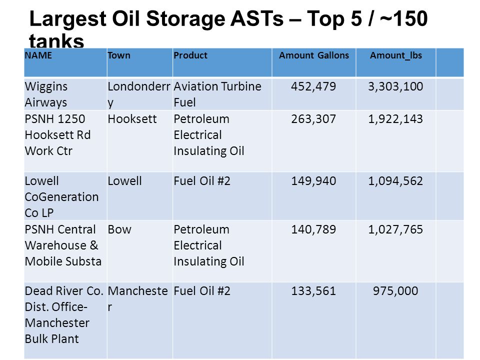 Largest Oil Storage ASTs – Top 5 / ~150 tanks NAMETownProductAmount GallonsAmount_lbs Wiggins Airways Londonderr y Aviation Turbine Fuel 452,4793,303,
