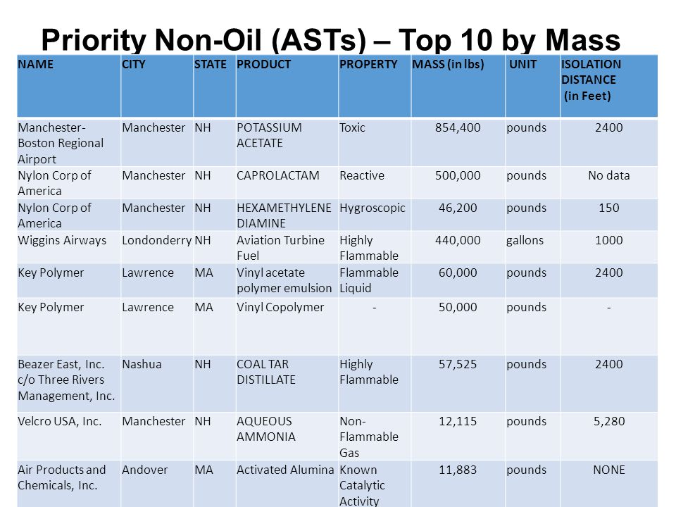 Priority Non-Oil (ASTs) – Top 10 by Mass NAMECITYSTATEPRODUCTPROPERTYMASS (in lbs) UNITISOLATION DISTANCE (in Feet) Manchester- Boston Regional Airpor