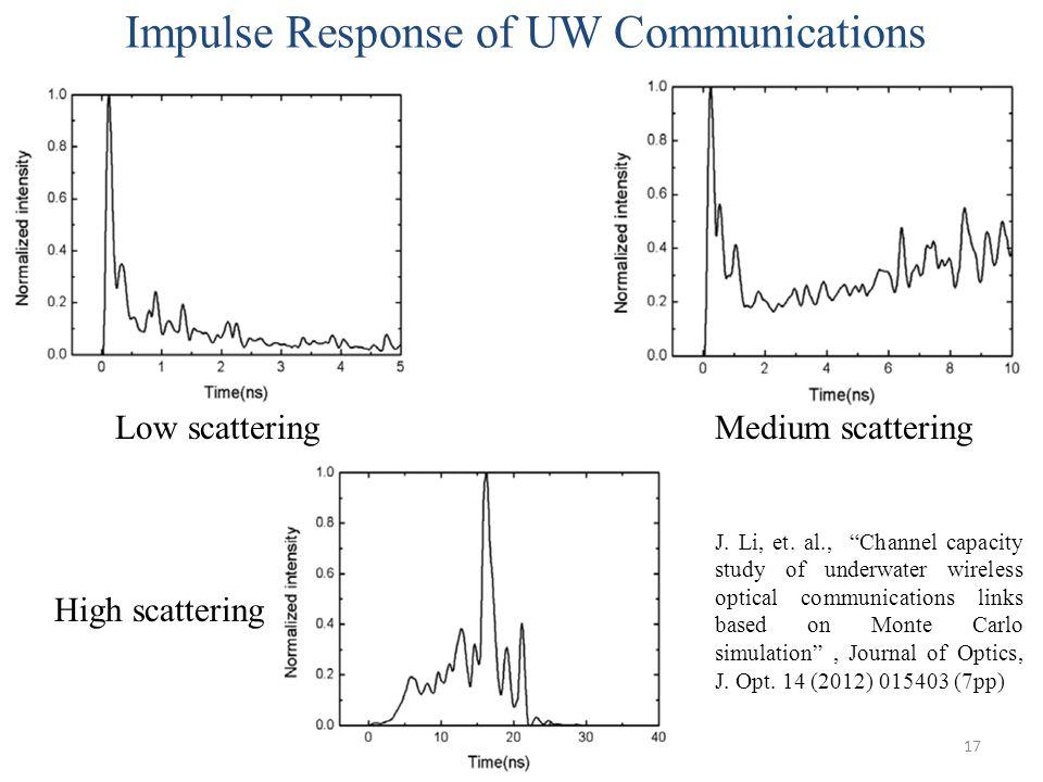 "17 Impulse Response of UW Communications Low scatteringMedium scattering High scattering J. Li, et. al., ""Channel capacity study of underwater wireles"