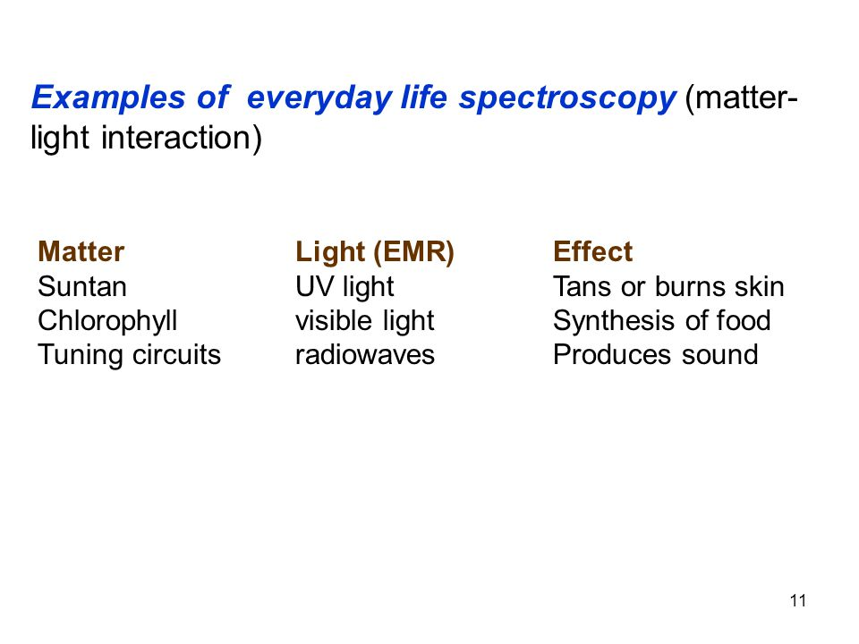 Examples of everyday life spectroscopy (matter- light interaction) MatterLight (EMR)Effect SuntanUV lightTans or burns skin Chlorophyllvisible lightSy