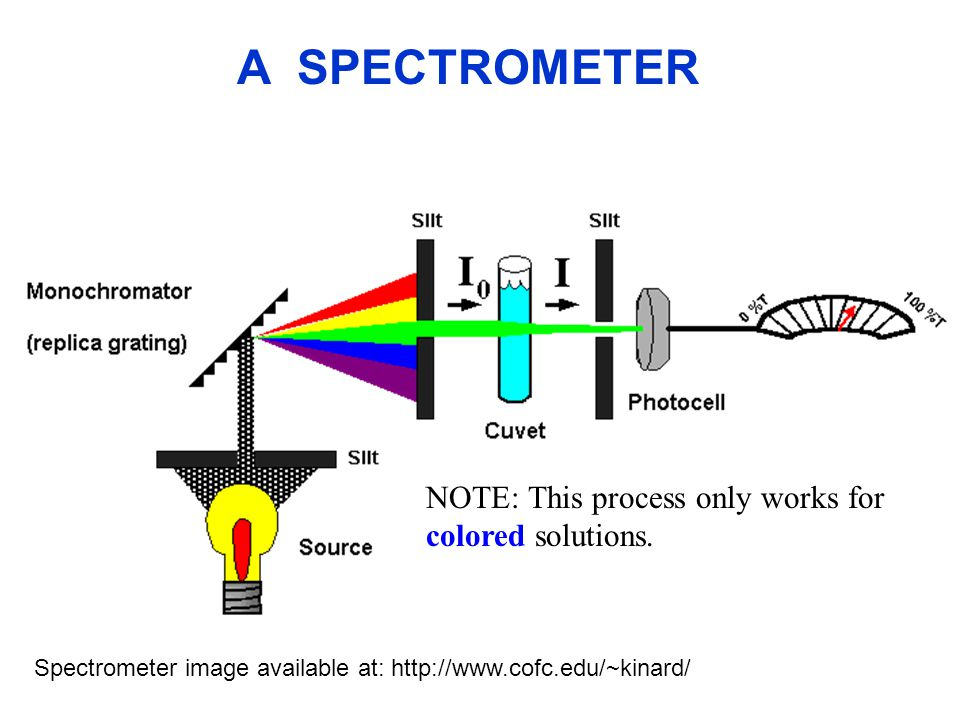 Spectrometer image available at: http://www.cofc.edu/~kinard/ NOTE: This process only works for colored solutions. A SPECTROMETER
