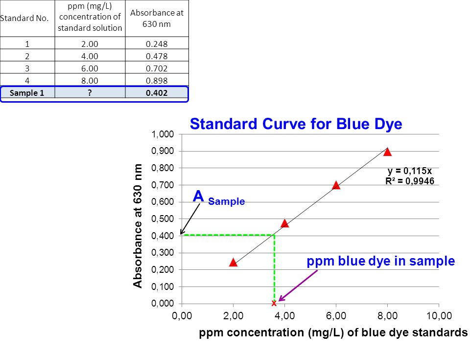 Standard No. ppm (mg/L) concentration of standard solution Absorbance at 630 nm 12.000.248 24.000.478 36.000.702 48.000.898 Sample 1?0.402 x ppm blue