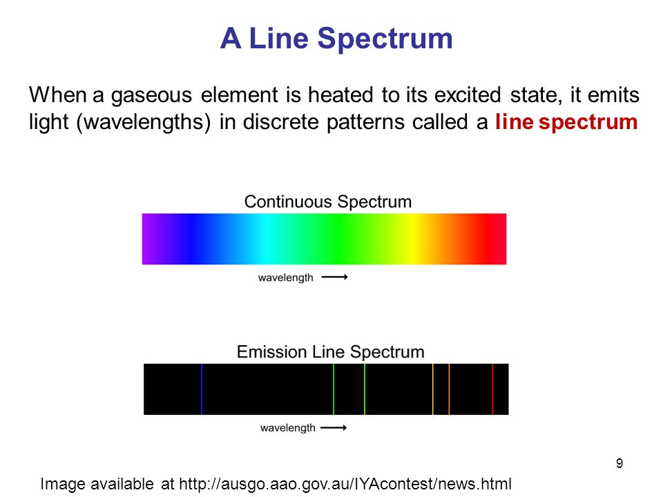 A Line Spectrum Image available at http://ausgo.aao.gov.au/IYAcontest/news.html When a gaseous element is heated to its excited state, it emits light