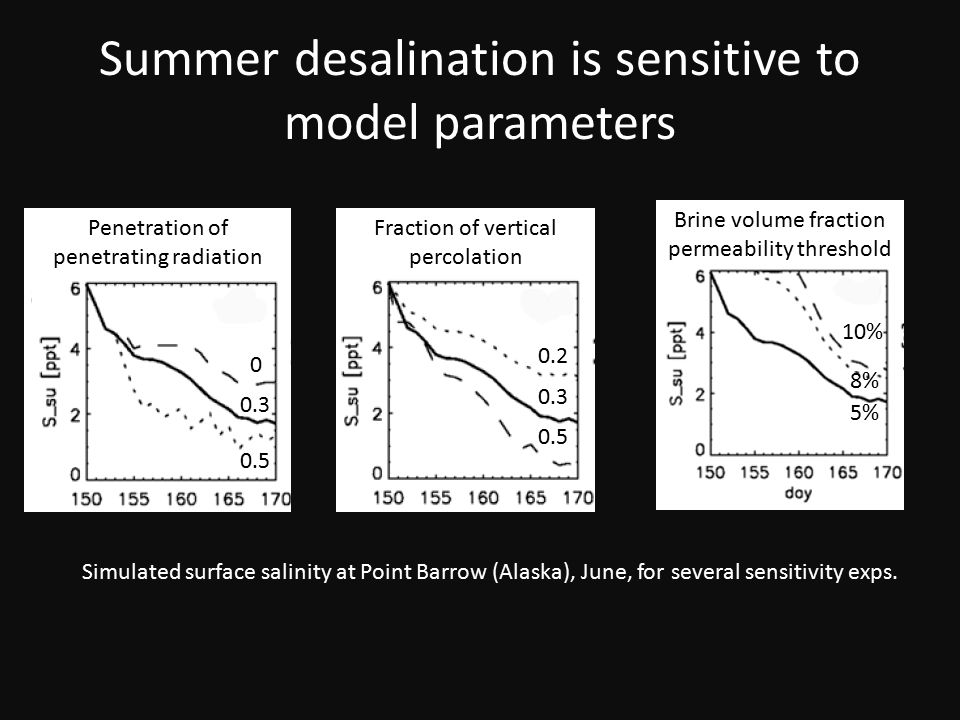 Summer desalination is sensitive to model parameters Simulated surface salinity at Point Barrow (Alaska), June, for several sensitivity exps.