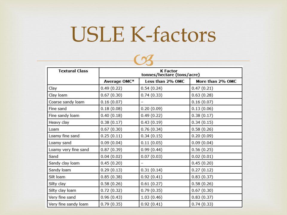  USLE K-factors