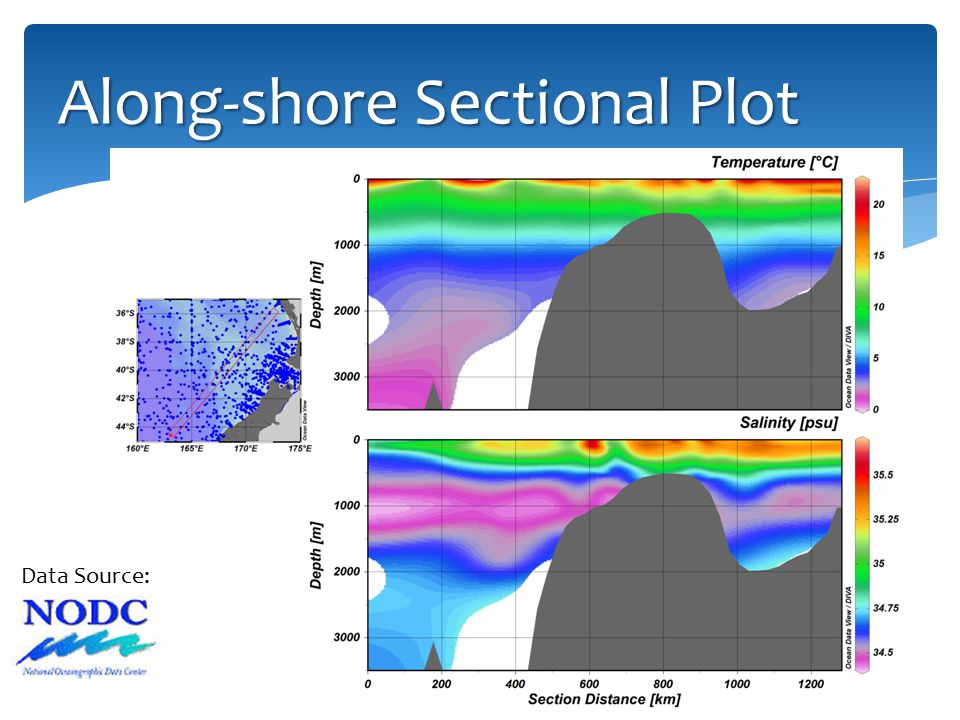 Along-shore Sectional Plot Data Source: