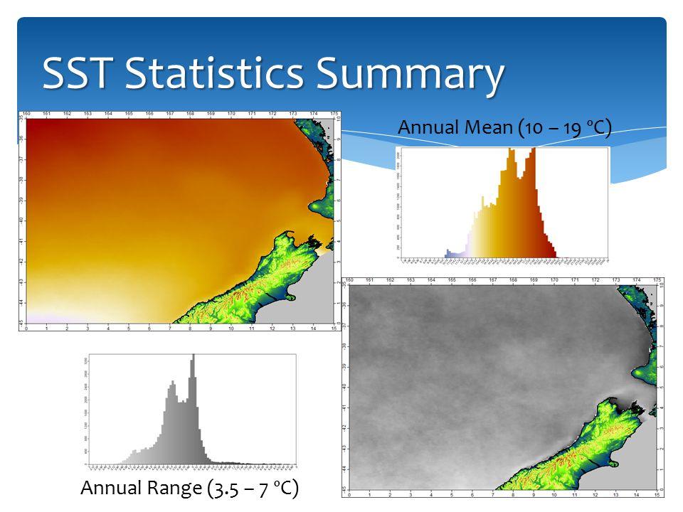SST Statistics Summary Annual Mean (10 – 19 ºC) Annual Range (3.5 – 7 ºC)