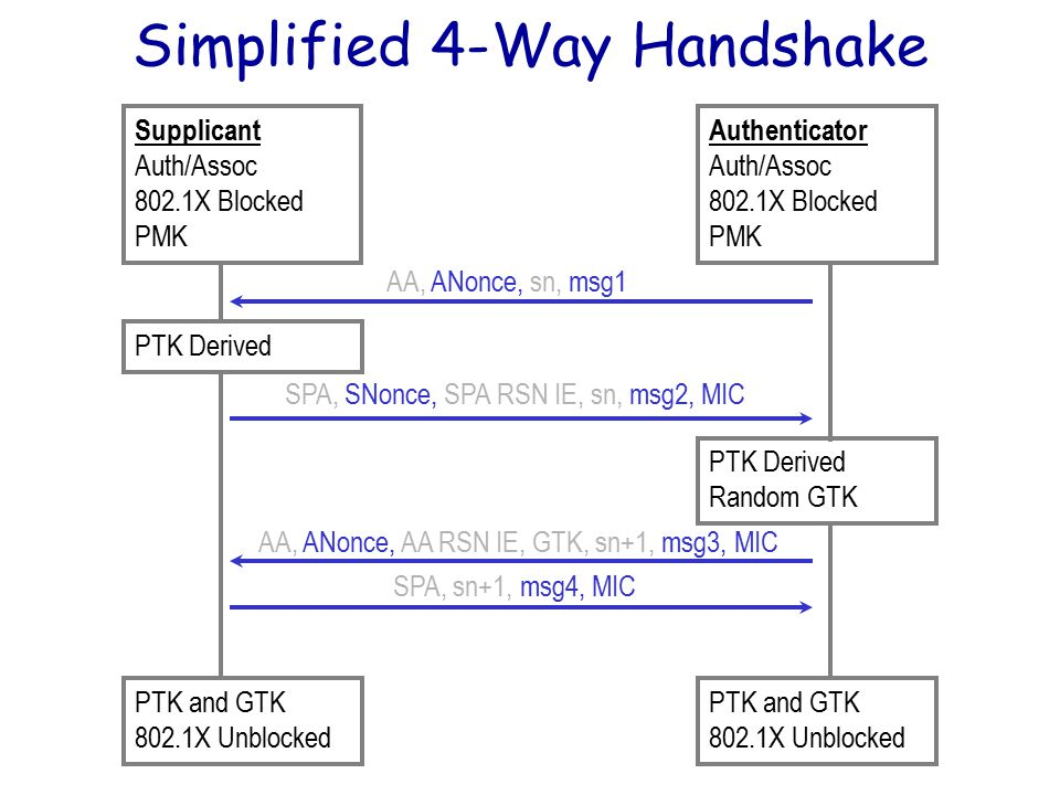 Simplified 4-Way Handshake AA, ANonce, AA RSN IE, GTK, sn+1, msg3, MIC SPA, sn+1, msg4, MIC PTK Derived Random GTK PTK and GTK 802.1X Unblocked PTK and GTK 802.1X Unblocked Supplicant Auth/Assoc 802.1X Blocked PMK Authenticator Auth/Assoc 802.1X Blocked PMK AA, ANonce, sn, msg1 SPA, SNonce, SPA RSN IE, sn, msg2, MIC