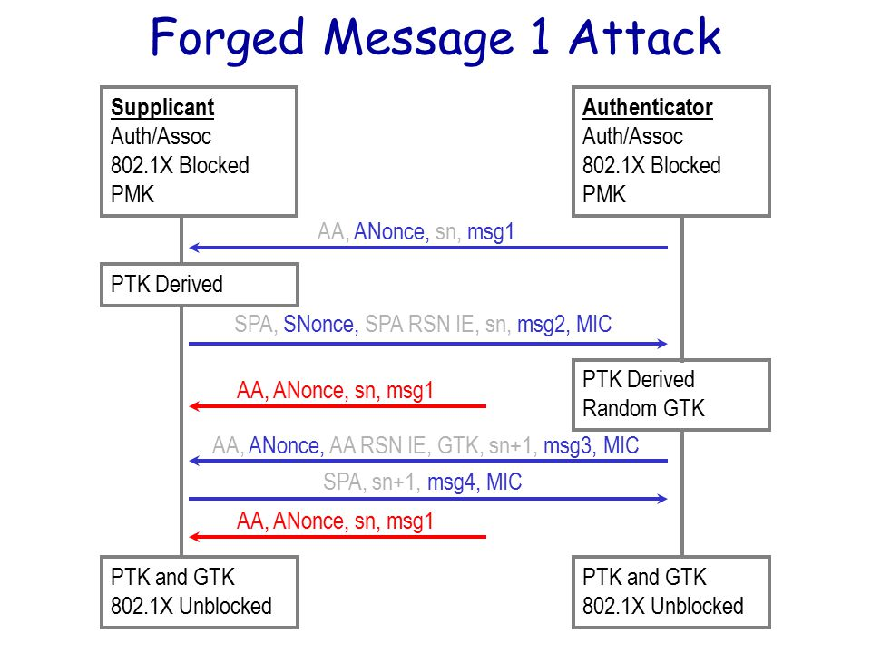 Forged Message 1 Attack AA, ANonce, AA RSN IE, GTK, sn+1, msg3, MIC SPA, sn+1, msg4, MIC PTK Derived Random GTK PTK and GTK 802.1X Unblocked PTK and GTK 802.1X Unblocked Supplicant Auth/Assoc 802.1X Blocked PMK Authenticator Auth/Assoc 802.1X Blocked PMK AA, ANonce, sn, msg1 SPA, SNonce, SPA RSN IE, sn, msg2, MIC AA, ANonce, sn, msg1