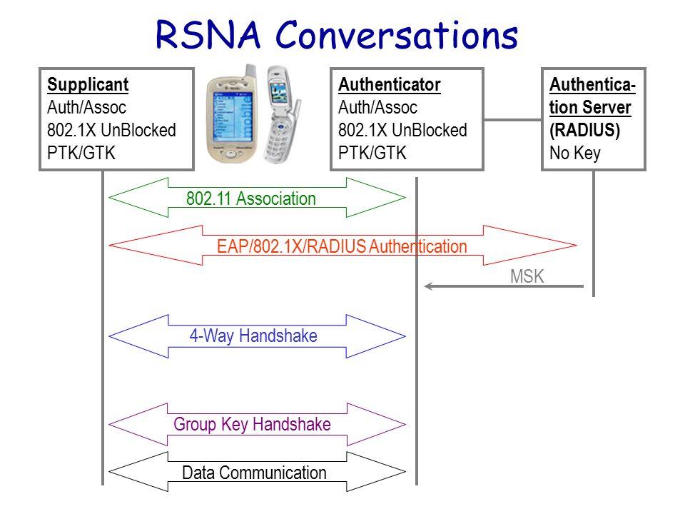Authentica- tion Server (RADIUS) No Key Authenticator UnAuth/UnAssoc 802.1X Blocked No Key Supplicant UnAuth/UnAssoc 802.1X Blocked No Key Supplicant Auth/Assoc 802.1X Blocked No Key Authenticator Auth/Assoc 802.1X Blocked No Key Authentica- tion Server (RADIUS) No Key 802.11 Association EAP/802.1X/RADIUS Authentication Supplicant Auth/Assoc 802.1X Blocked MSK Authenticator Auth/Assoc 802.1X Blocked No Key Authentica- tion Server (RADIUS) MSK Supplicant Auth/Assoc 802.1X Blocked PMK Authenticator Auth/Assoc 802.1X Blocked PMK Authentica- tion Server (RADIUS) No Key 4-Way Handshake Supplicant Auth/Assoc 802.1X UnBlocked PTK/GTK Authenticator Auth/Assoc 802.1X UnBlocked PTK/GTK Authentica- tion Server (RADIUS) No Key Group Key Handshake Supplicant Auth/Assoc 802.1X UnBlocked New GTK Authenticator Auth/Assoc 802.1X UnBlocked New GTK Authentica- tion Server (RADIUS) No Key Data Communication Supplicant Auth/Assoc 802.1X UnBlocked PTK/GTK Authenticator Auth/Assoc 802.1X UnBlocked PTK/GTK Authentica- tion Server (RADIUS) No Key RSNA Conversations