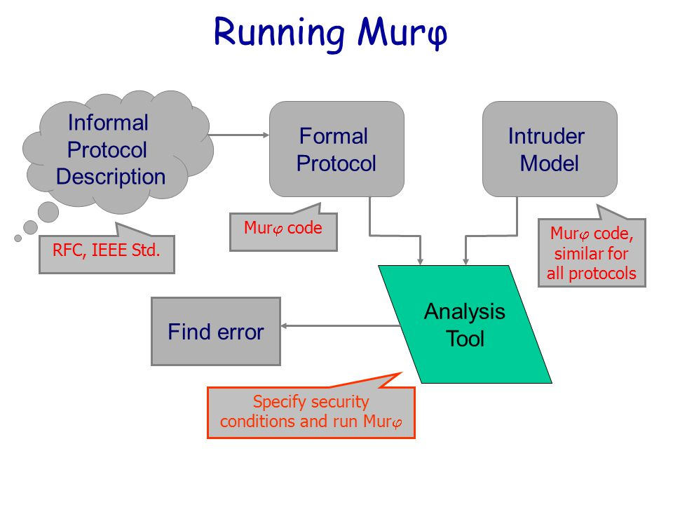 Running Murφ Intruder Model Analysis Tool Formal Protocol Informal Protocol Description Find error Mur j code RFC, IEEE Std. Mur j code, similar for a