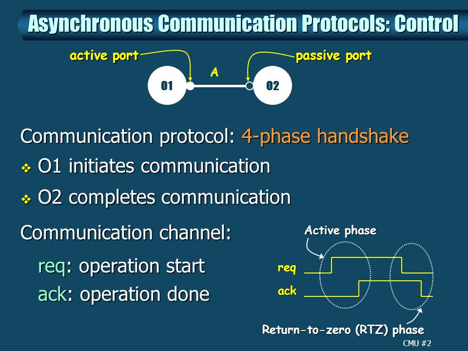 CMU #2 Communication protocol: 4-phase handshake  O1 initiates communication  O2 completes communication Communication channel: req: operation start ack: operation done Asynchronous Communication Protocols: Control O1O2 Areqack Active phase Return-to-zero (RTZ) phase passive port active port