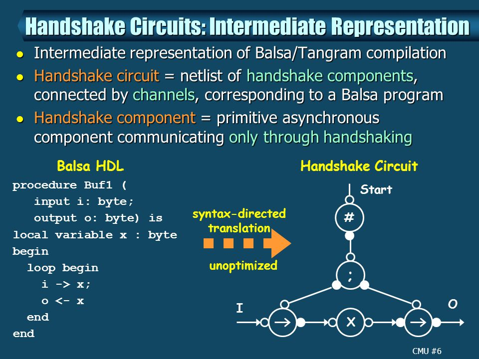 CMU #6 Handshake Circuits: Intermediate Representation Intermediate representation of Balsa/Tangram compilation Intermediate representation of Balsa/Tangram compilation Handshake circuit = netlist of handshake components, connected by channels, corresponding to a Balsa program Handshake circuit = netlist of handshake components, connected by channels, corresponding to a Balsa program Handshake component = primitive asynchronous component communicating only through handshaking Handshake component = primitive asynchronous component communicating only through handshaking X ; # Start I O procedure Buf1 ( input i: byte; output o: byte) is local variable x : byte begin loop begin i -> x; o <- x end Balsa HDLHandshake Circuit syntax-directed translation unoptimized
