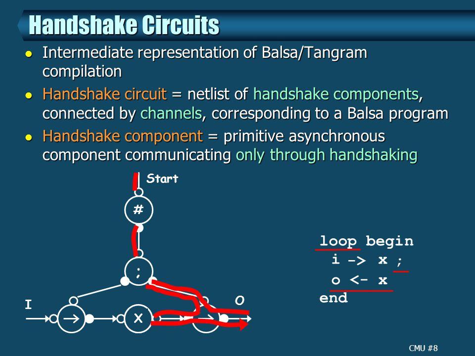 CMU #8 Handshake Circuits Intermediate representation of Balsa/Tangram compilation Intermediate representation of Balsa/Tangram compilation Handshake circuit = netlist of handshake components, connected by channels, corresponding to a Balsa program Handshake circuit = netlist of handshake components, connected by channels, corresponding to a Balsa program Handshake component = primitive asynchronous component communicating only through handshaking Handshake component = primitive asynchronous component communicating only through handshaking loop begin end i x o <- x ; X ; # Start I O -> X