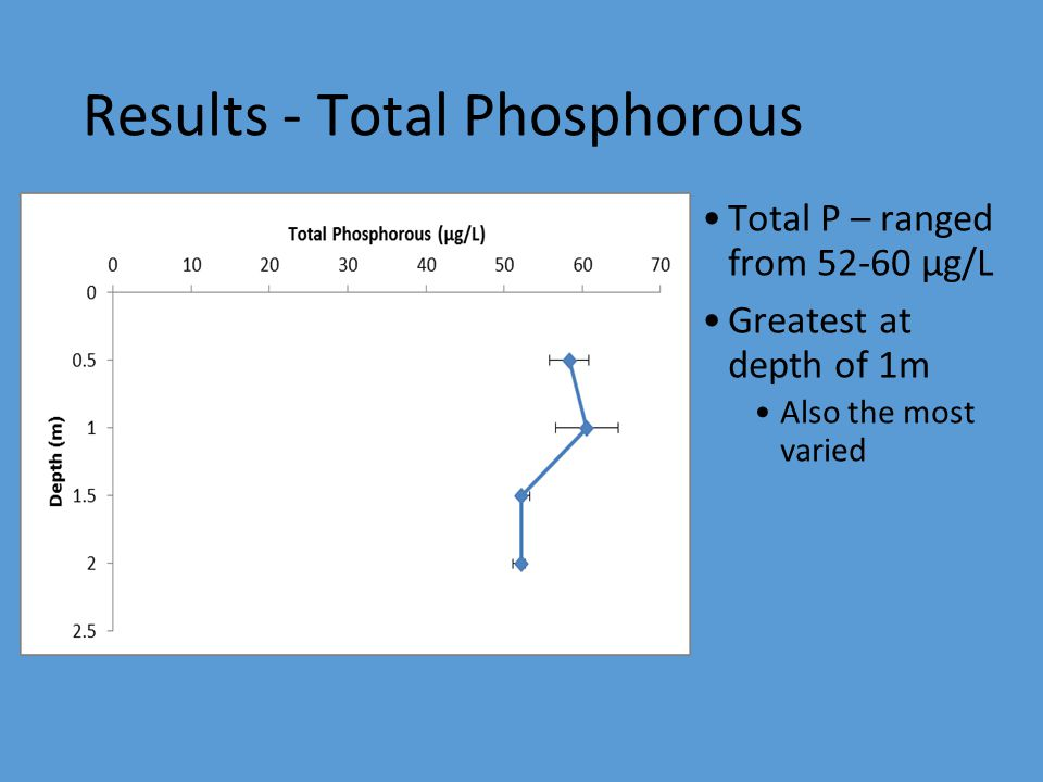 Results - Total Phosphorous Total P – ranged from 52-60 µg/L Greatest at depth of 1m Also the most varied