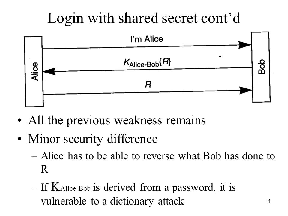 4 All the previous weakness remains Minor security difference –Alice has to be able to reverse what Bob has done to R –If K Alice-Bob is derived from a password, it is vulnerable to a dictionary attack Login with shared secret cont'd