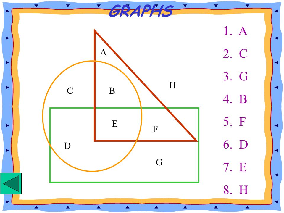 GRAPHS CB D E A F G H 5. What letter appears inside the triangle and rectangle only? 6. What letter appears inside the circle and rectangle only? 7. W