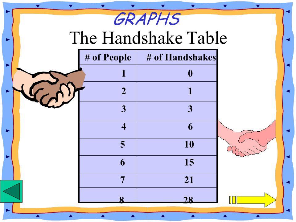 # of People # of Handshakes 10 21 33 The Handshake Table GRAPHS 10 21 33 46 5 10 6 15 7 21 8 28 # of People # of Handshakes