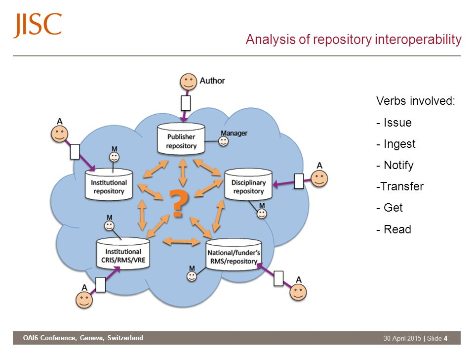 OAI6 Conference, Geneva, Switzerland 30 April 2015 | Slide 4 Analysis of repository interoperability Verbs involved: - Issue - Ingest - Notify -Transfer - Get - Read