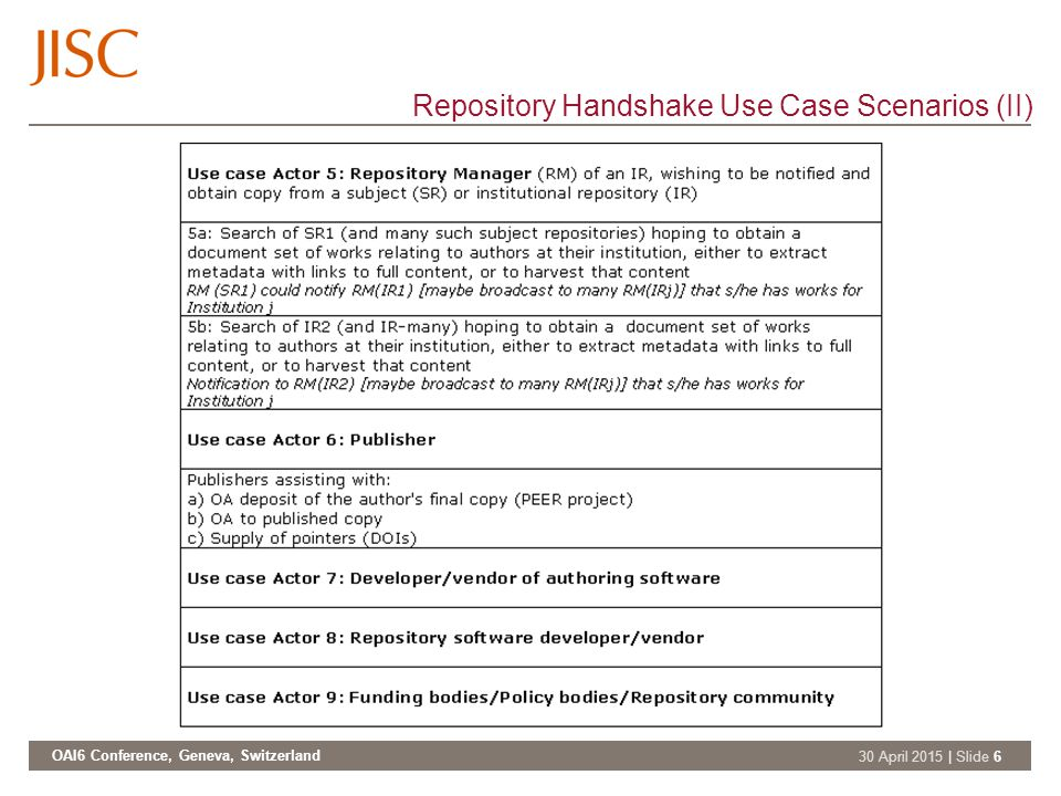 OAI6 Conference, Geneva, Switzerland 30 April 2015 | Slide 6 Repository Handshake Use Case Scenarios (II)