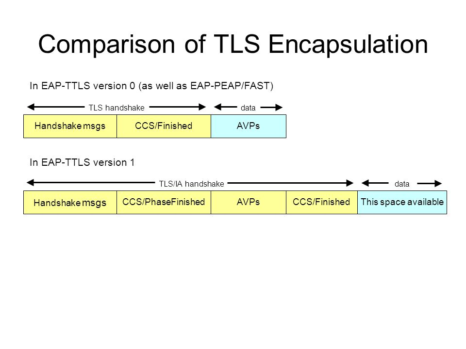 Comparison of TLS Encapsulation Handshake msgsCCS/FinishedAVPs Handshake msgs CCS/PhaseFinishedAVPsCCS/FinishedThis space available In EAP-TTLS versio