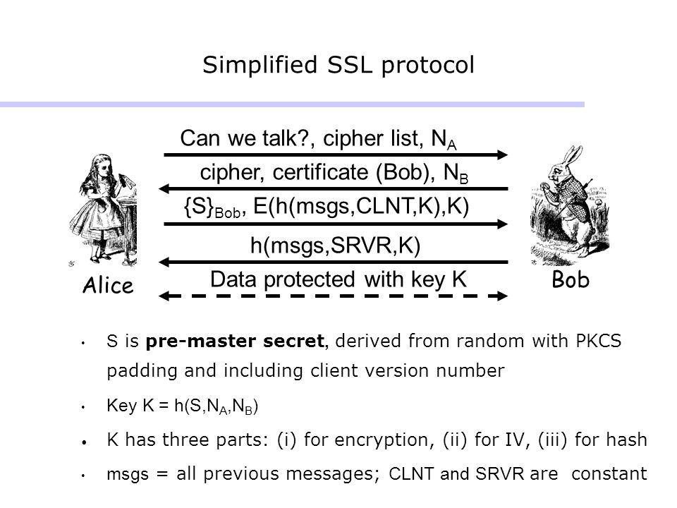 Simplified SSL protocol Alice Bob Can we talk?, cipher list, N A cipher, certificate (Bob), N B {S} Bob, E(h(msgs,CLNT,K),K) Data protected with key K