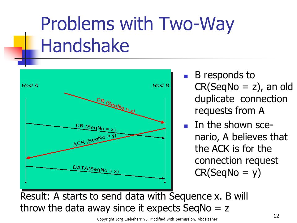Copyright Jorg Liebeherr 98, Modified with permission, Abdelzaher 12 Problems with Two-Way Handshake B responds to CR(SeqNo = z), an old duplicate con