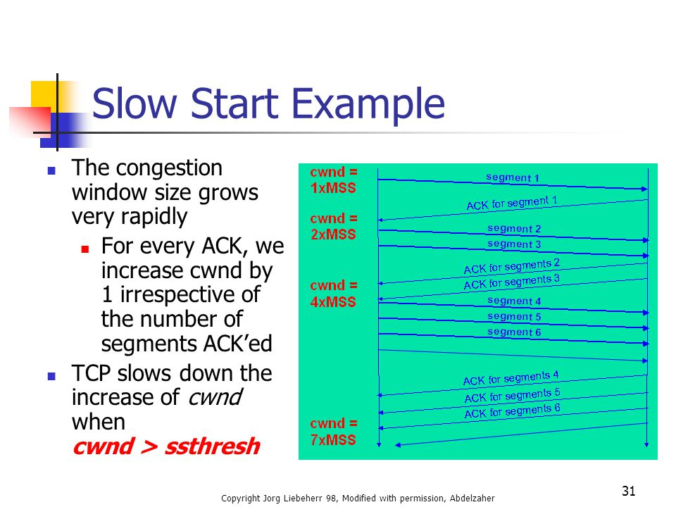 Copyright Jorg Liebeherr 98, Modified with permission, Abdelzaher 31 Slow Start Example The congestion window size grows very rapidly For every ACK, w
