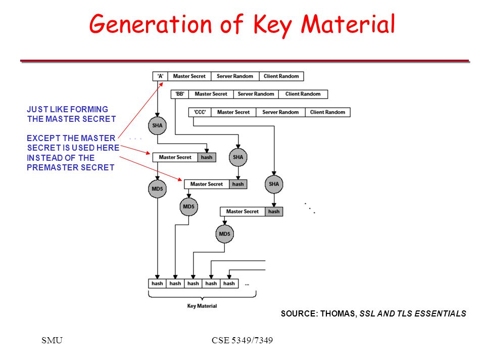 SMUCSE 5349/7349 Generation of Key Material SOURCE: THOMAS, SSL AND TLS ESSENTIALS JUST LIKE FORMING THE MASTER SECRET EXCEPT THE MASTER SECRET IS USED HERE INSTEAD OF THE PREMASTER SECRET...