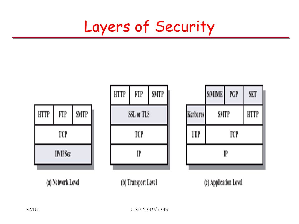 SMUCSE 5349/7349 SSL History Evolved through –Unreleased v1 (Netscape) –Flawed-but-useful v2 –Version 3 from scratch –Standard TLS1.0 SSL3.0 with minor tweaks, hence Version field is 3.1 Defined in RFC2246, http://www.ietf.org/rfc/rfc2246.txt Open-source implementation at http://www.openssl.org/